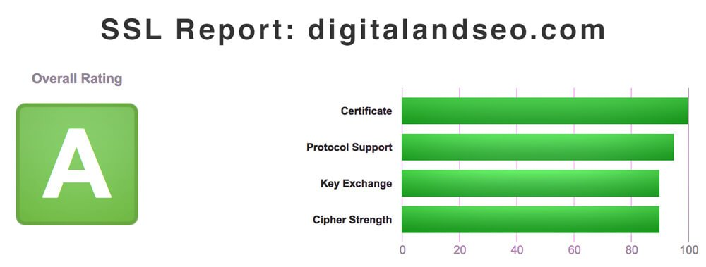 Certificado SSL Digital and SEO